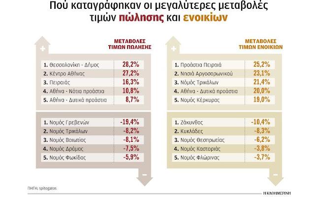 Θεσπρωτία: Έως και -6,2% μειώθηκαν οι τιμές κατοικιών το 2019