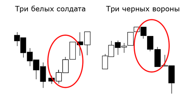 Форекс три последовательно повышающися свечи фатхулин форекс от простого к сложному