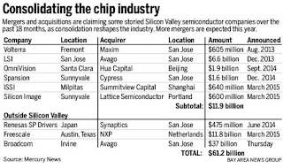 Consolidating_Chip_Industry_2015 China 2018 - 2018 Semiconductor Mergers, Acquisitions Technology