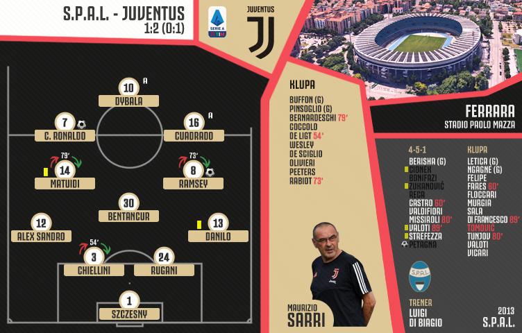 Serie A 2019/20 / 25. kolo / SPAL - Juventus 1:2 (0:1)