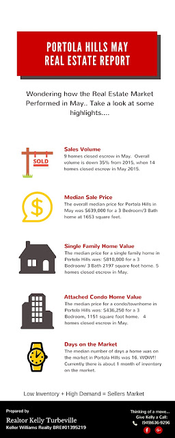 May home values for Portola Hills
