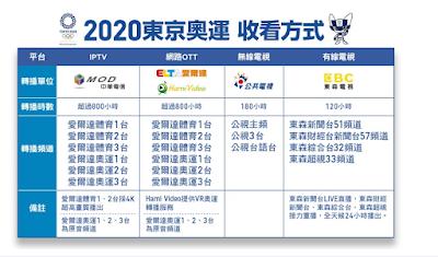 2020東京奧運,哪裡看、網路直播、賽程表