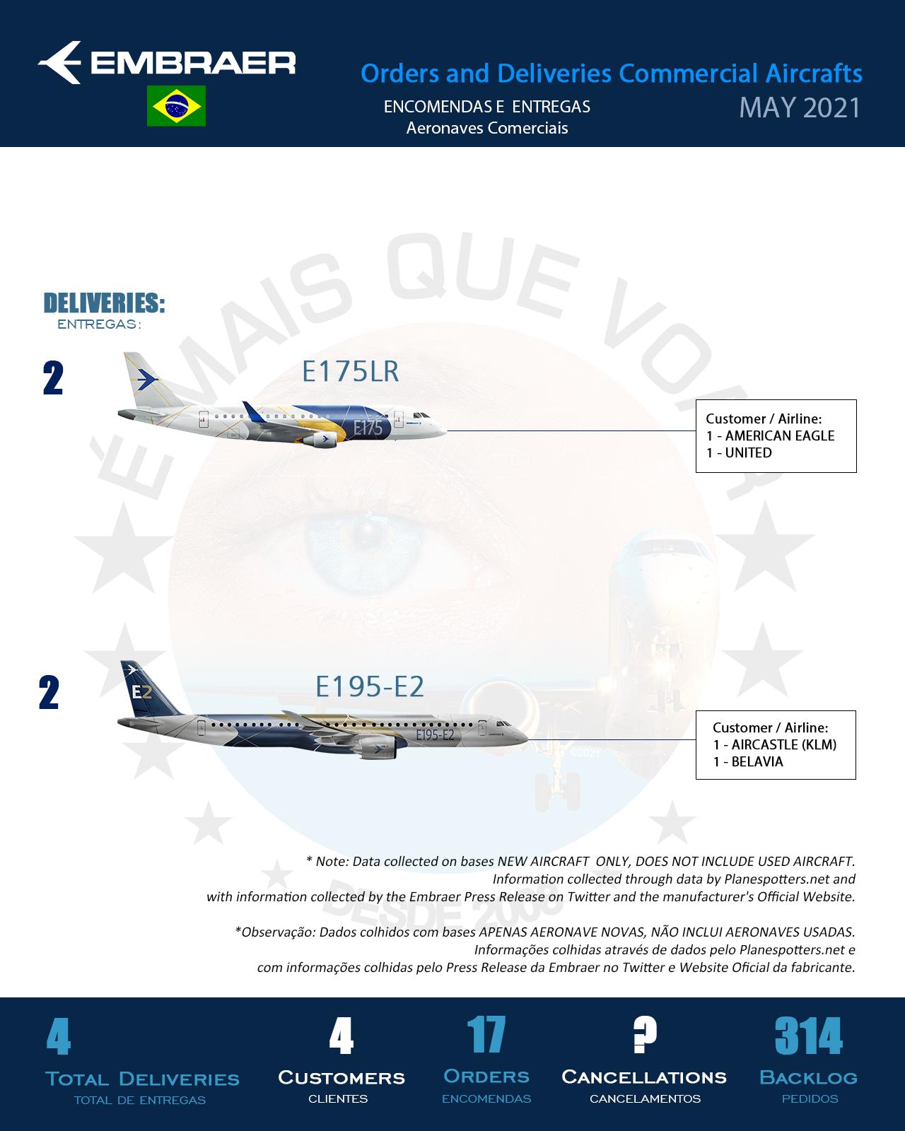 Infográfico: Encomendas e Entregas Aeronaves Comerciais da Embraer (EMBR3) – Maio 2021 | É MAIS QUE VOAR