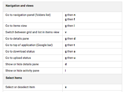 Important Keyboard Shortcuts for Google Drive