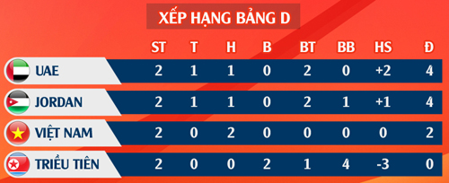 Nhận định U23 Việt Nam vs U23 Triều Tiên, 20h15 ngày 16/1: Buộc phải thắng 4