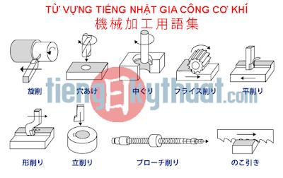 【機械加工用語集】Glossary of Machining, Từ vựng tiếng Nhật gia công Cơ khí (phần 2)