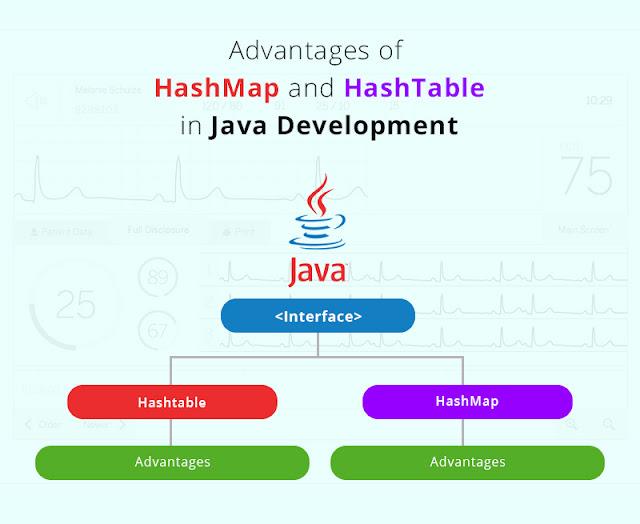 Understanding Java Hashmap And Hashtable Fromdev