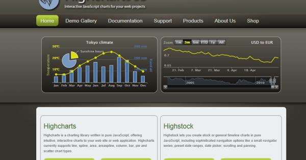 お試しあれ!: Highchartsを使ってcsvデータを読み込んでグラフ