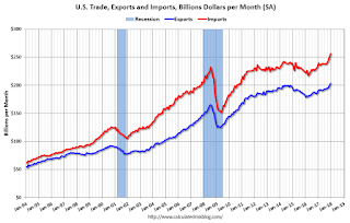 Trade Deficit at $53.1 Billion in December