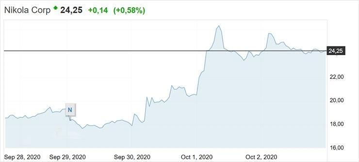 Рост акций Nikola