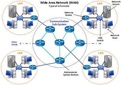 Kelebihan dan kekurangan jaringan berbasis luas (WAN)
