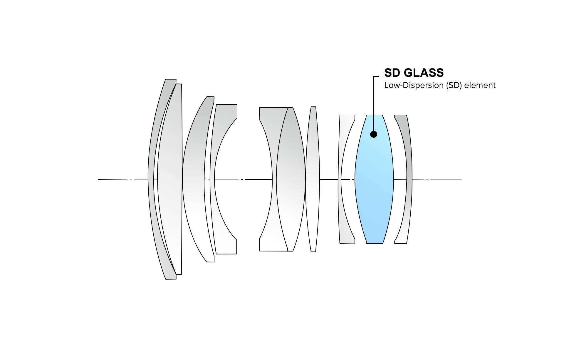 Оптическая схема объектива Tokina atx-m 56mm f/1.4 X
