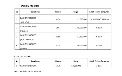 Daftar Harga Cash on Progress Rumah Desain Mewah - Harga Rumah Subsidi - Hanya 190 Jutaan di Marendal Amplas Patumbak Medan - Perumahan Elite Garden