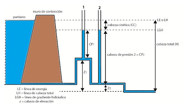 Este dibujo muestra que los tubos tienen la misma cabeza cinética, porque la velocidad del flujo en el conducto no cambia.