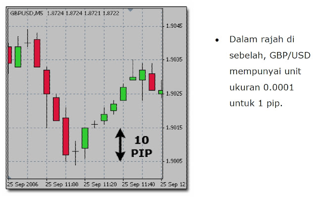 Forex pips units
