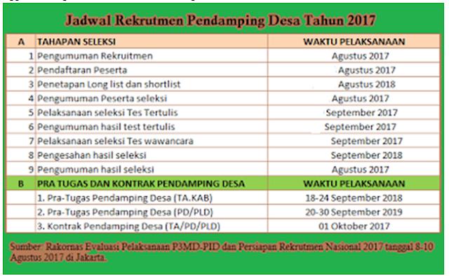 NEWS!! Jadwal Rekrutmen dan Panduan Registrasi Online Pendamping Desa Kementerian PDTT 2017