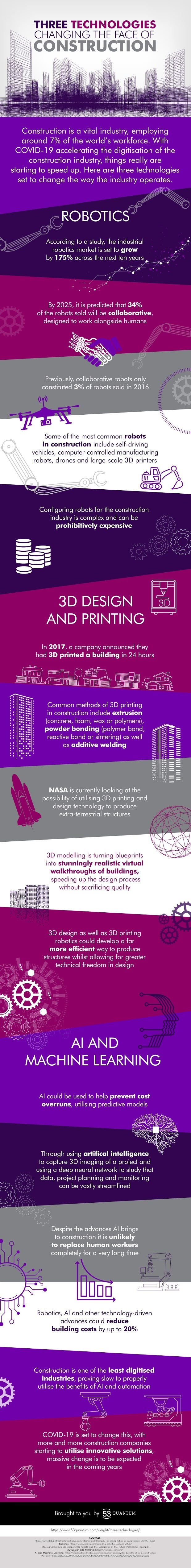 Three Technologies Changing the Face of Construction #Infographic