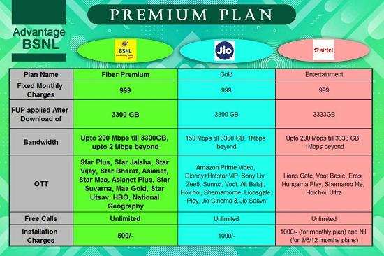BSNL Fiber Premium plan Comparison Chart with Jio Gold and Airtel Entertainment Plans