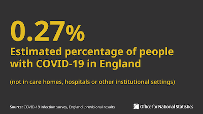 ONS how many people have COVID UK