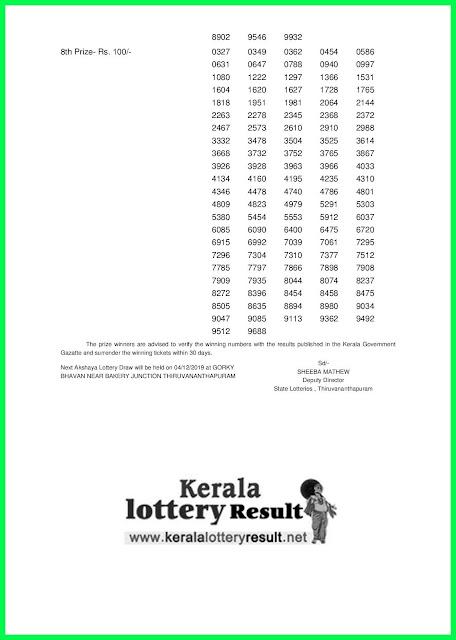 Kerala Lottery Result 27-11-2019 Akshaya AK-421 Lottery Result (keralalotteryresult.net)- -