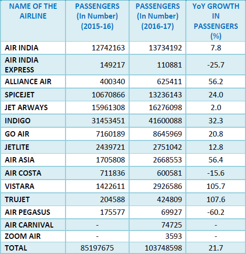 Air Passenger Traffic in India 2015-16 vs 2016-17