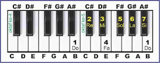 gambar solmisasi b pada piano