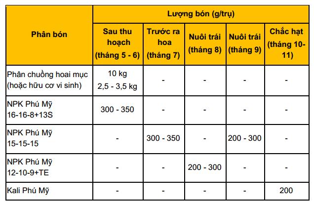 Công thức bón phân cho cây tiêu từ năm thứ 4