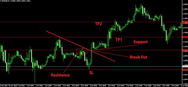 cara masuk market dengan kondisi sinyal breakout