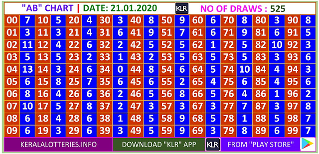Kerala Lottery Winning Number Daily  AB  chart  on 21.01.2020