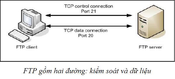 Giao thức FTP là kết quả của 2 tiến trình dựa trên mô hình Client - Server đó là Data Connection và Control Connection