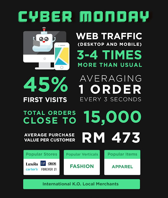 15,000 orders for Cyber Monday