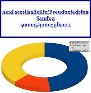 Pareri forumuri Acid acetilsalicilic Pseudoefedrina Sandoz 500mg 30mg plicuri