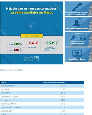 عاجل..المغرب يعلن عن تسجيل 137 إصابة جديدة ليرتفع العدد إلى 6418 مع تسجيل 180 حالة شفاء خلال الـ24 ساعة الأخيرة✍️👇👇👇