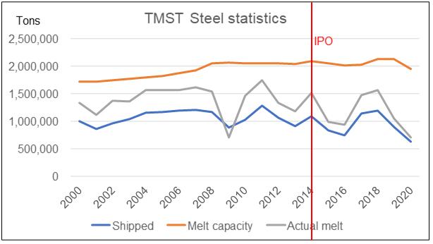 TMST steel statistics