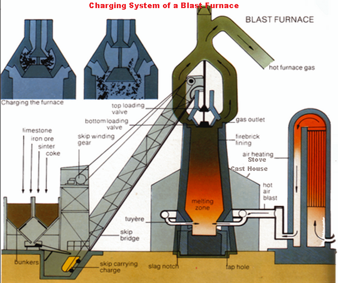 BUILD INDUSTRIAL PAKISTAN: Iron Making Department Pakistan