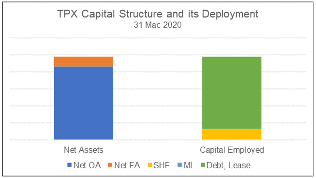 TPX Capital Structure