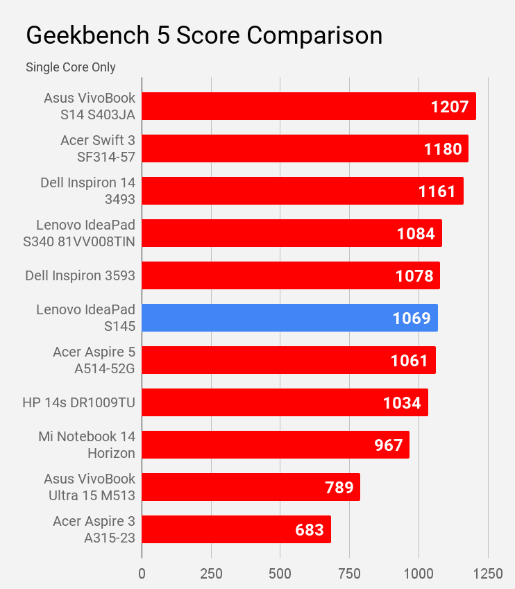 Geekbench 5 single core score of Lenovo IdeaPad S145 compared with other laptops under Rs 60K price.