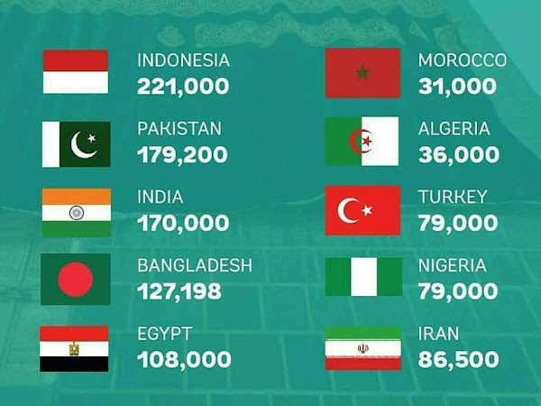 Jumlah Jamaah Haji 2017