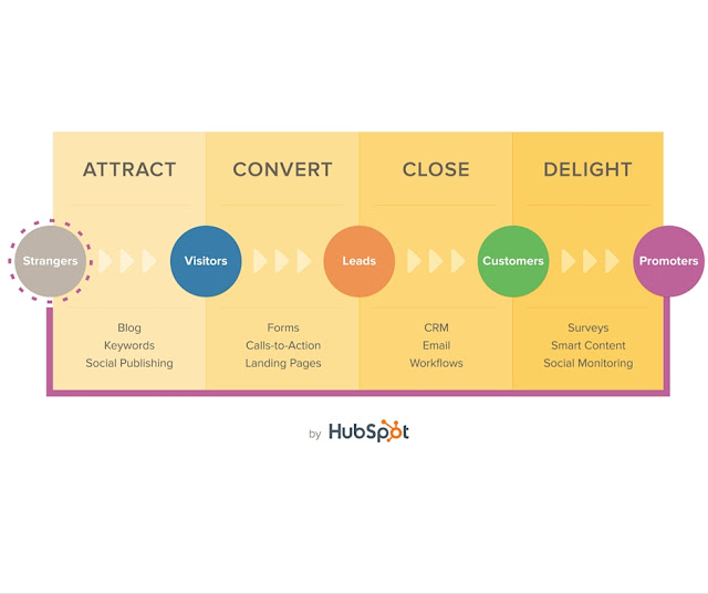 inbound-methodology-nkthemarketer