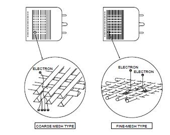 discrete dynode electron multipliers photon machines 193