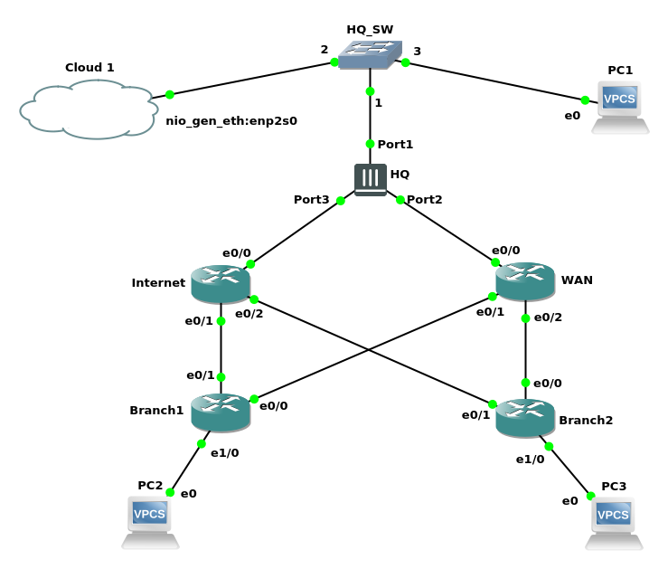 VPN tunnels for WAN backup between a FortiGate firewall and Cisco