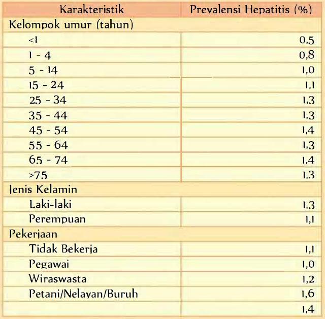 Tabel Tabel Prevalensi Hepatitis Menurut Karakteristik di Indonesia Tahun 2013 karakteristik kelompok umur tahun Jenis kelamin laki-laki, perempuan, pekerjaan, pegawai, wiraswasta, petani, nelayan, buruh , studi epidemiologi statistika kementerian kesehatan kegagalan hepatik fulminan