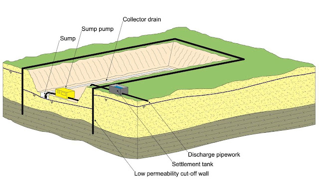 Figure 1a: Ground water control in excavations by exclusion