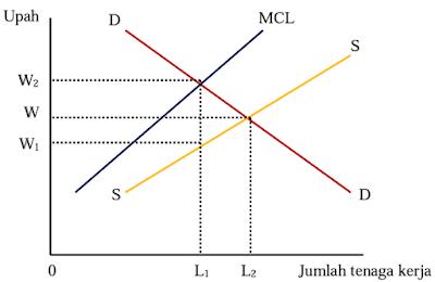 Penentuan Upah dalam Pasar Monopoli Bilateral