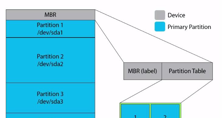 Understanding Partition Scheme MBR vs GPT - GoLinuxHub