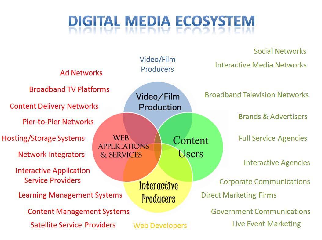 Digital Media Marketing: Digital Media