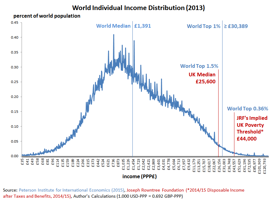 World Individual Income Distribution (2013), with UK Median Income and JRF Implied Poverty Threshold for UK