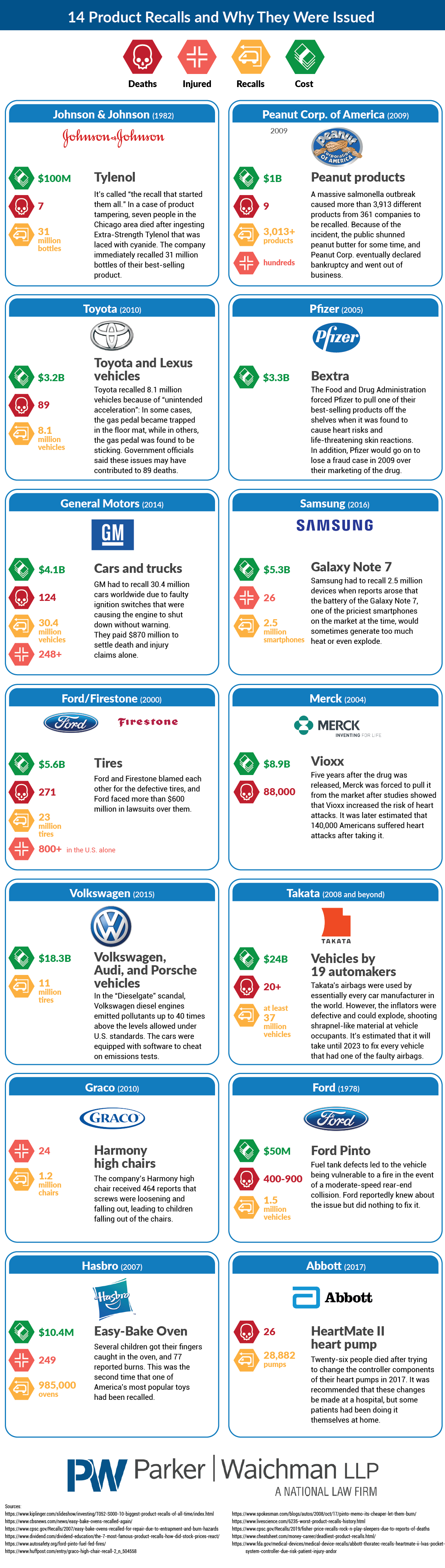 14 Product Recalls and Why They Were Issued #infographic