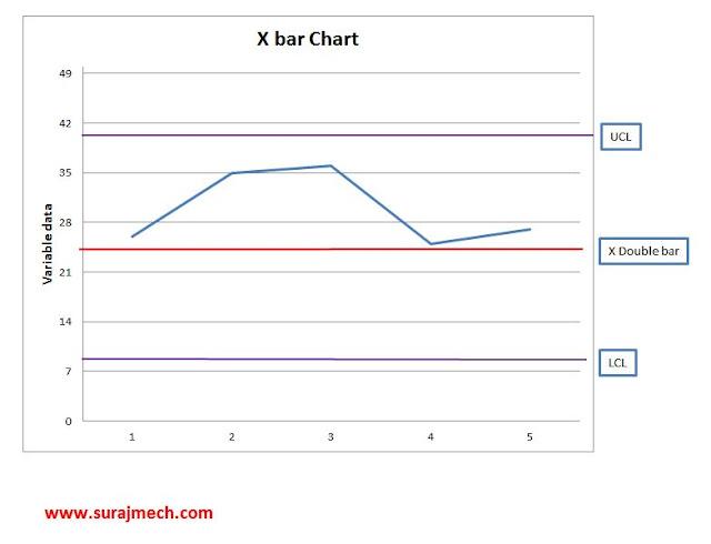 Control Chart in 7 QC Tools
