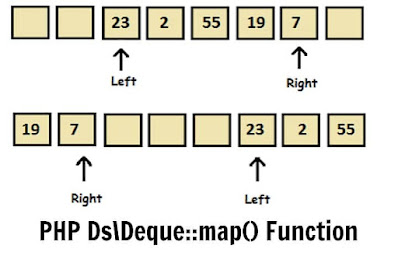 PHP Ds\Deque::map() Function